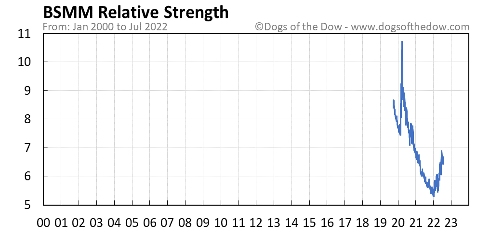 BSMM relative strength chart