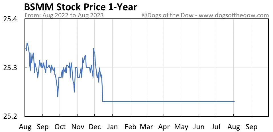 BSMM 1-year stock price chart