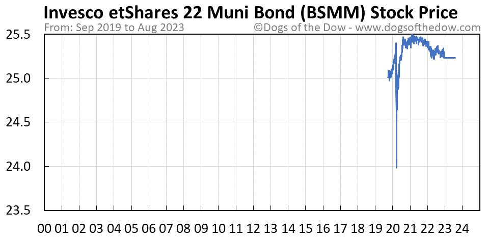 BSMM stock price chart