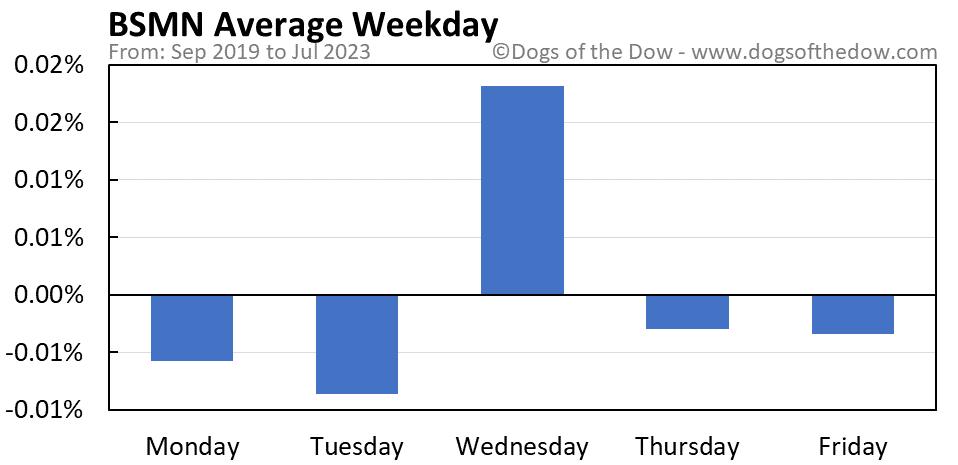 BSMN average weekday chart