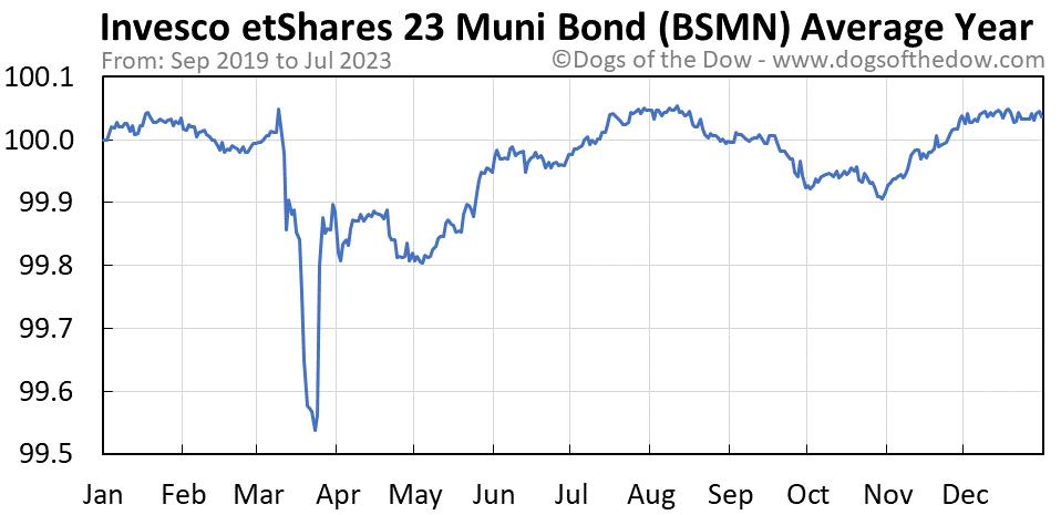 BSMN average year chart