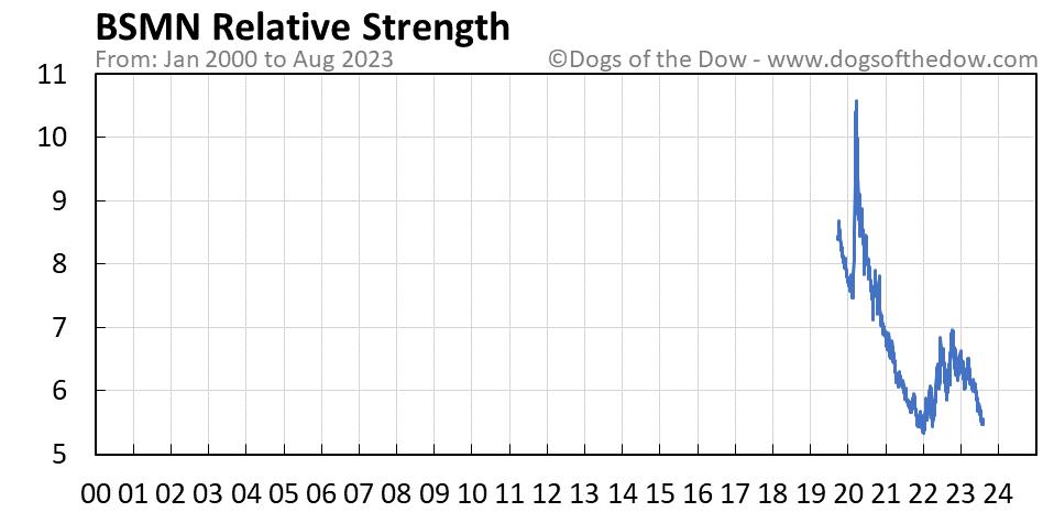 BSMN relative strength chart