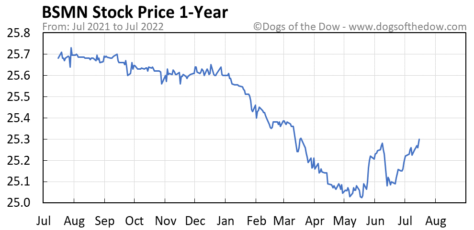 BSMN 1-year stock price chart