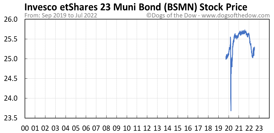 BSMN stock price chart