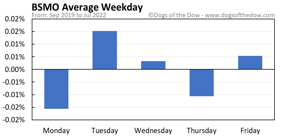 BSMO average weekday chart