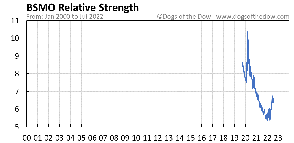 BSMO relative strength chart