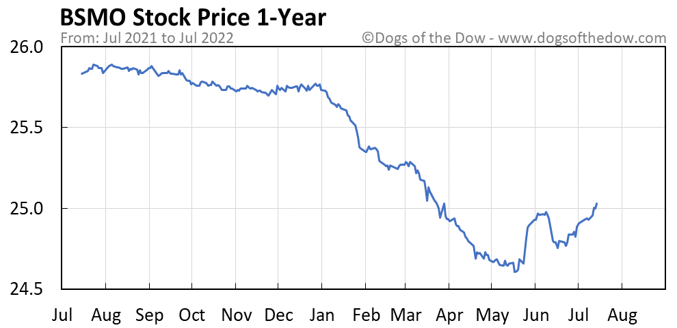 BSMO 1-year stock price chart