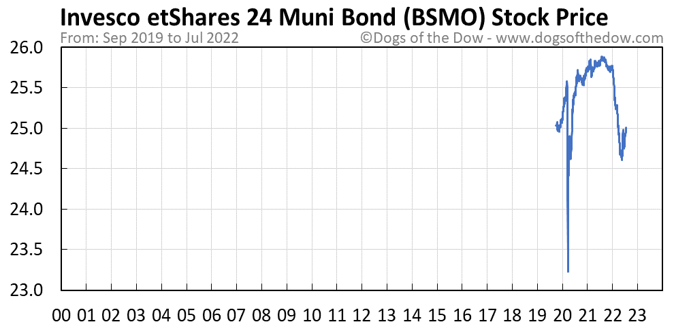 BSMO stock price chart