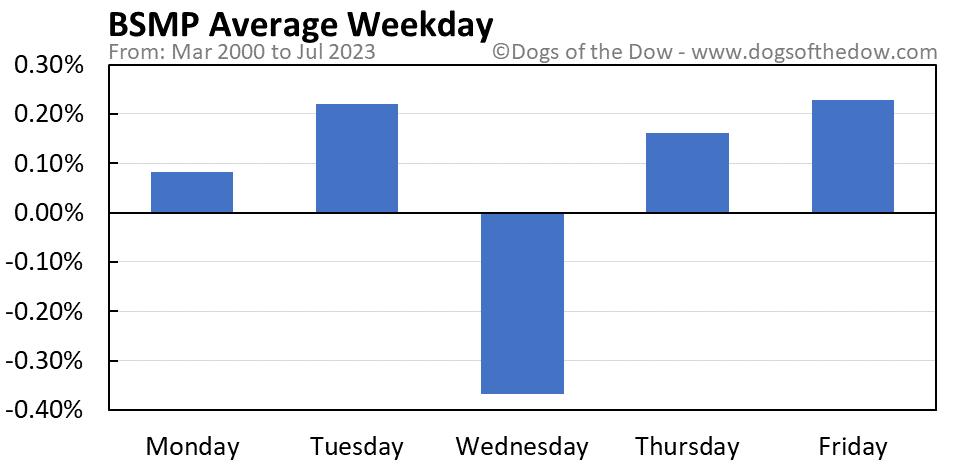 BSMP average weekday chart