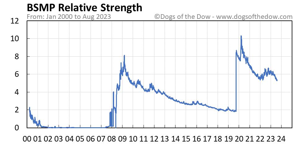BSMP relative strength chart