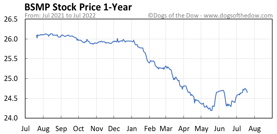 BSMP 1-year stock price chart