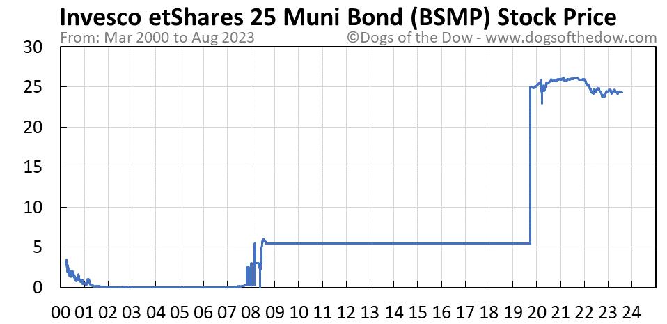 BSMP stock price chart