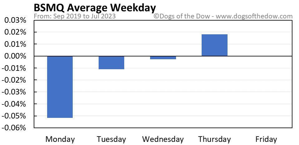 BSMQ average weekday chart