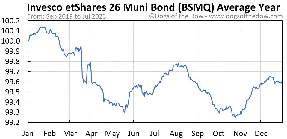 BSMQ average year chart