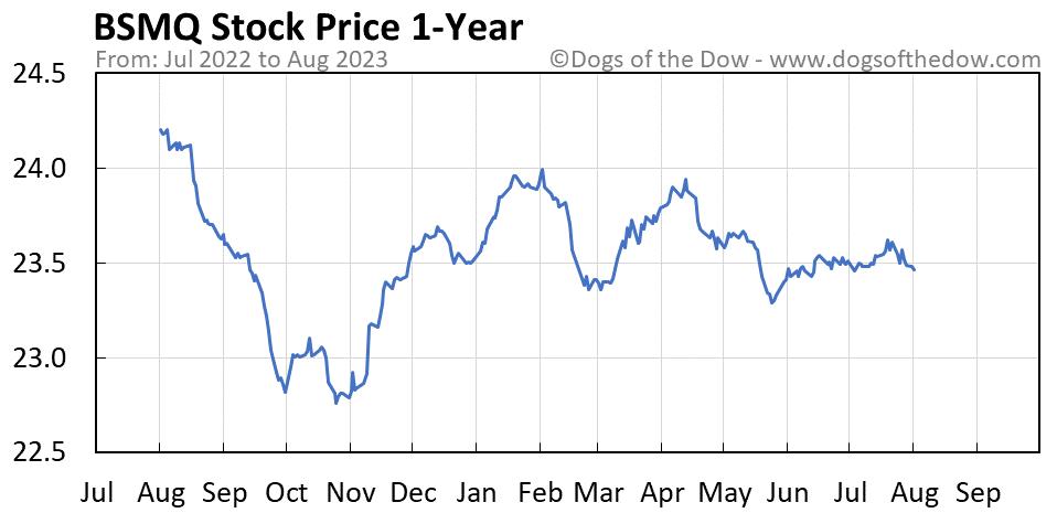 BSMQ 1-year stock price chart