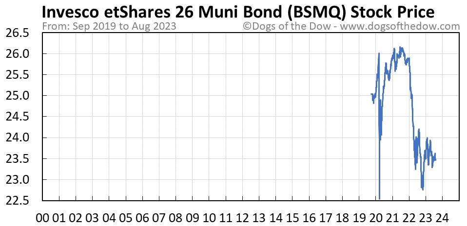 BSMQ stock price chart