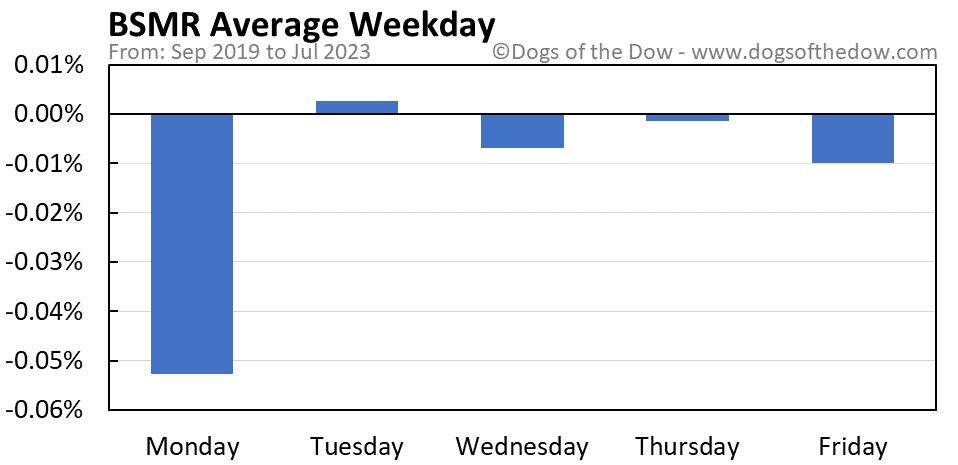 BSMR average weekday chart