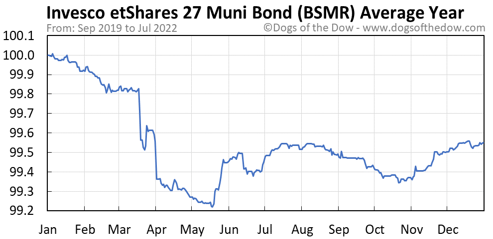 BSMR average year chart