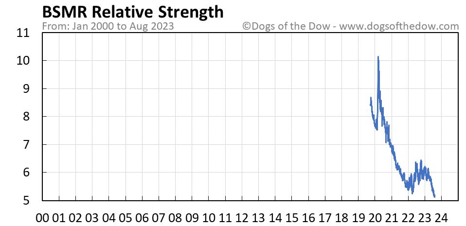 BSMR relative strength chart
