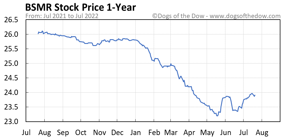 BSMR 1-year stock price chart