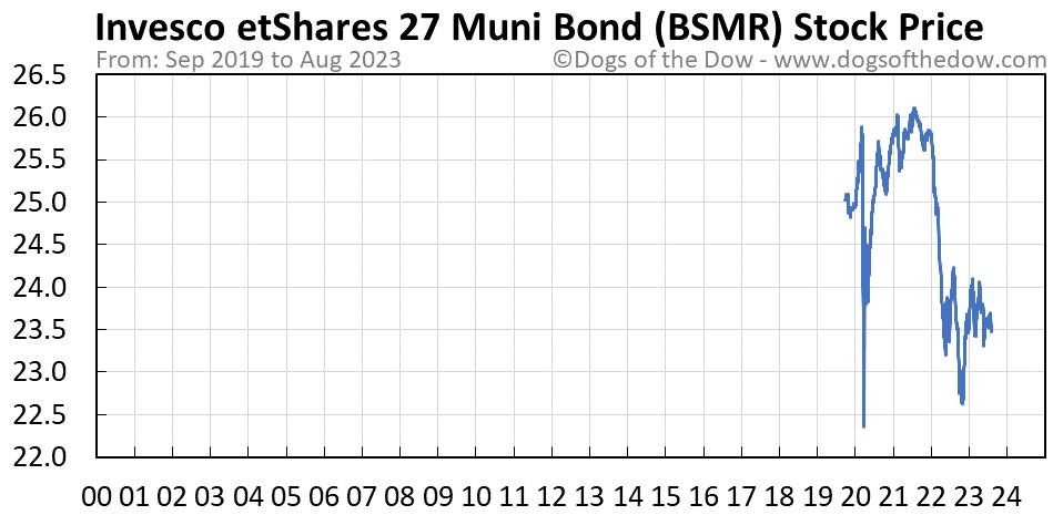 BSMR stock price chart