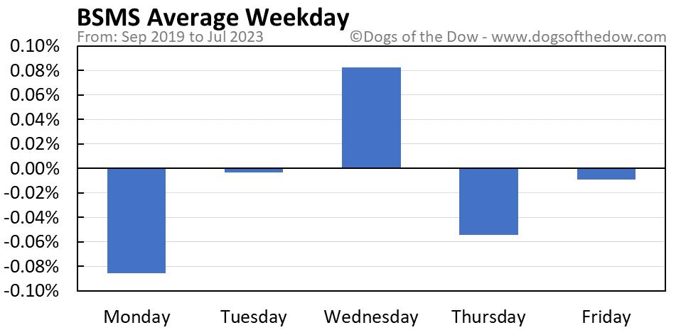 BSMS average weekday chart