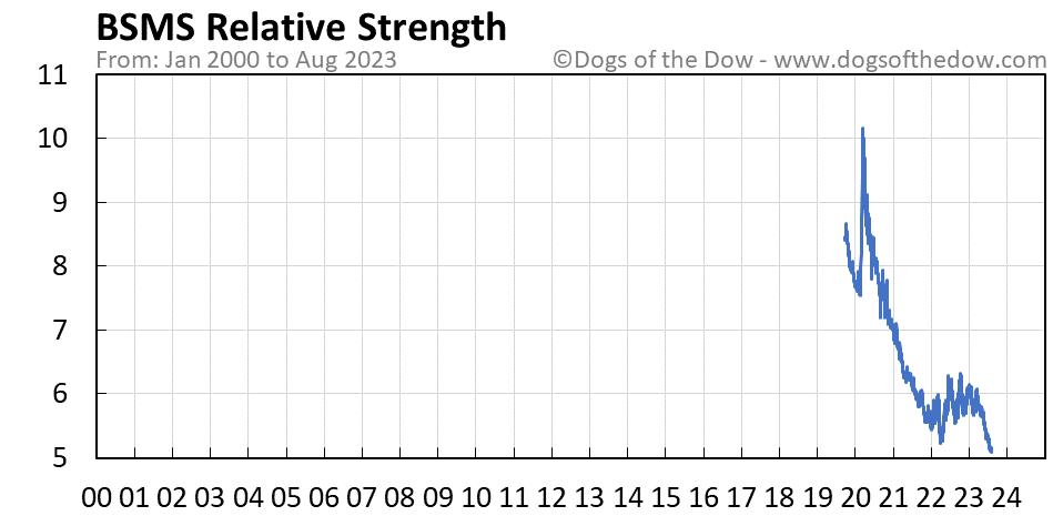 BSMS relative strength chart