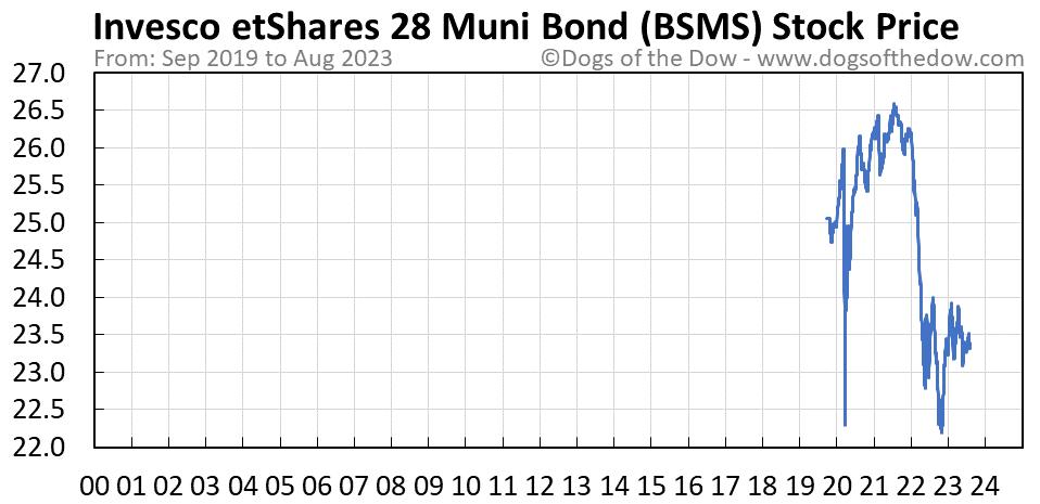 BSMS stock price chart