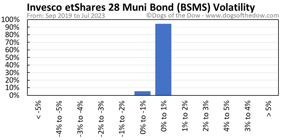 BSMS volatility chart