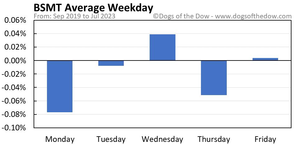 BSMT average weekday chart