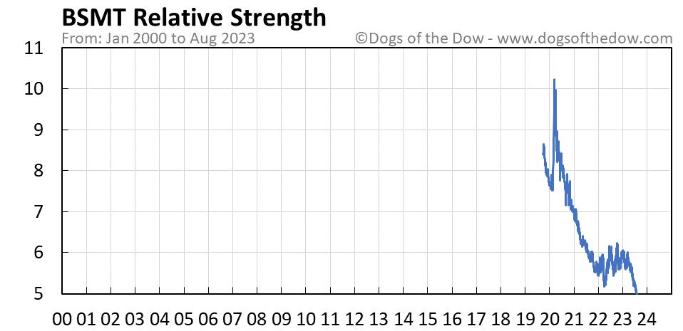 BSMT relative strength chart