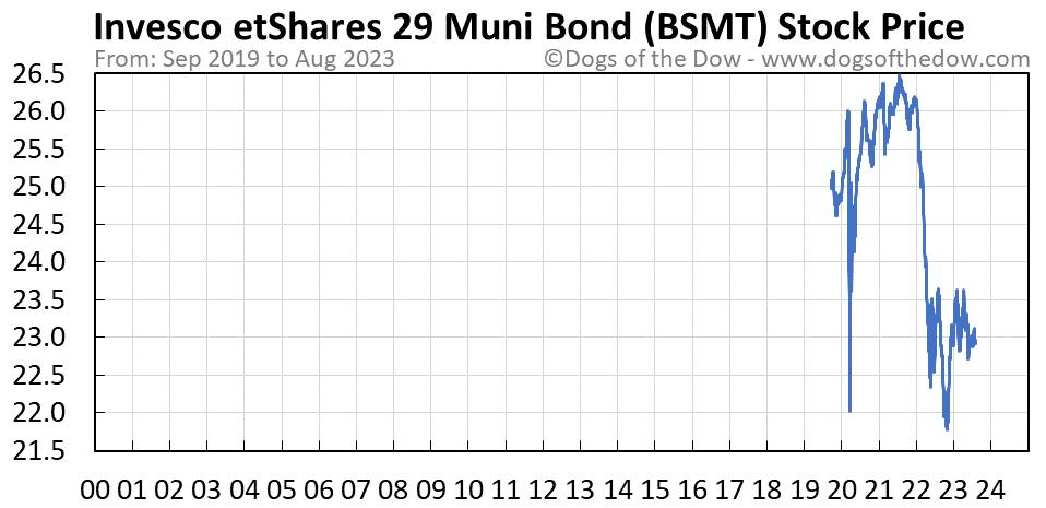 BSMT stock price chart