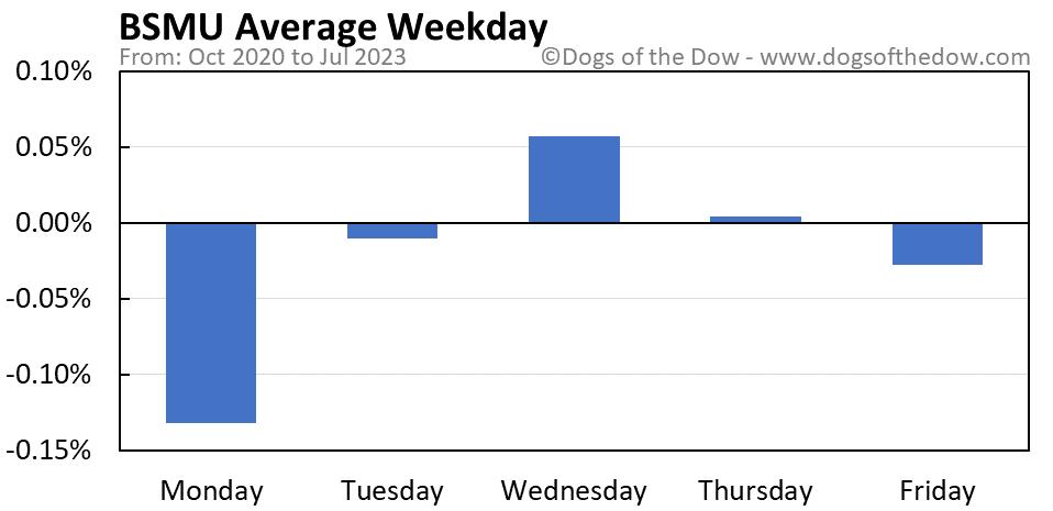 BSMU average weekday chart
