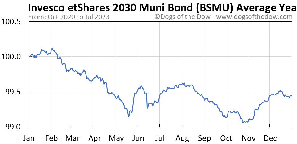 BSMU average year chart