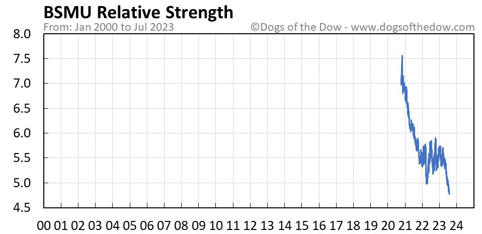 BSMU relative strength chart