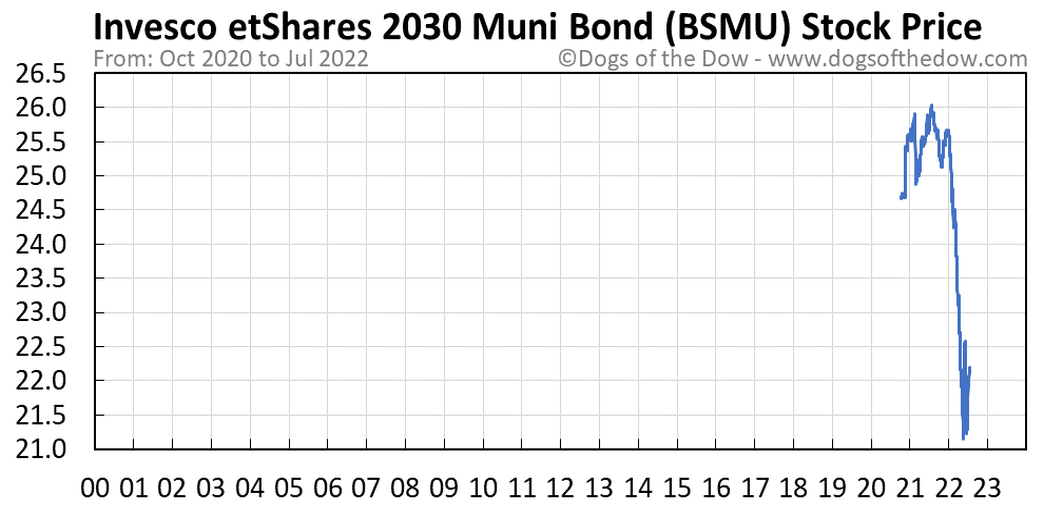 BSMU stock price chart