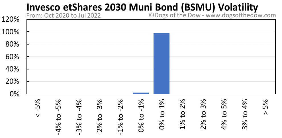 BSMU volatility chart