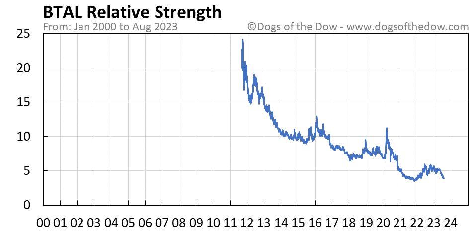 BTAL relative strength chart