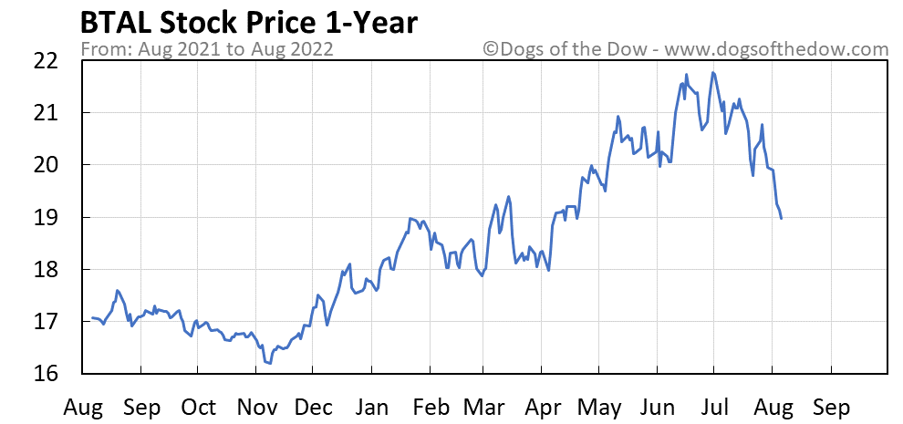 BTAL 1-year stock price chart