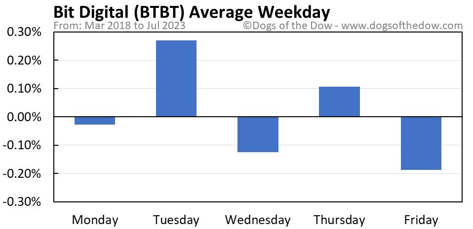 BTBT average weekday chart
