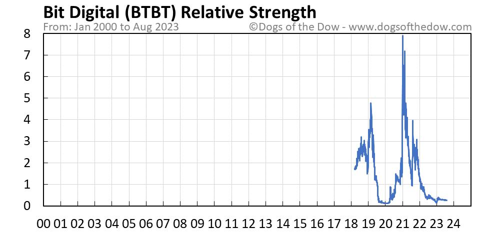 BTBT relative strength chart