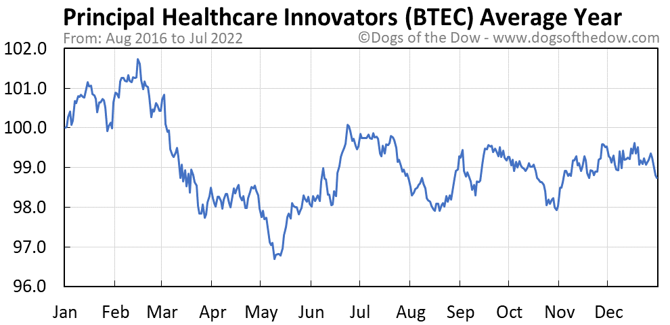 BTEC average year chart