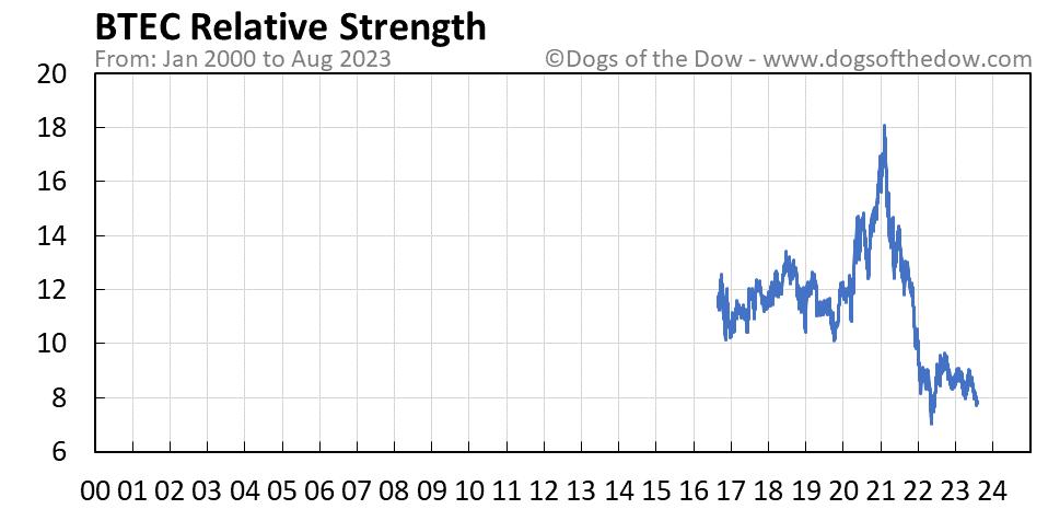 BTEC relative strength chart
