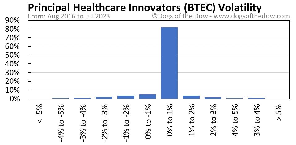 BTEC volatility chart