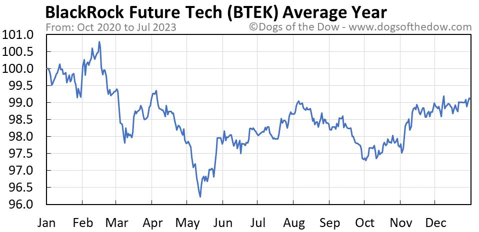 BTEK average year chart