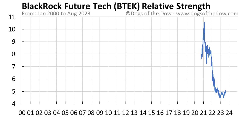 BTEK relative strength chart