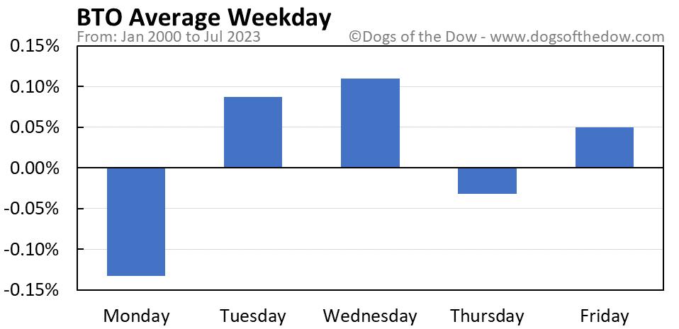 BTO average weekday chart