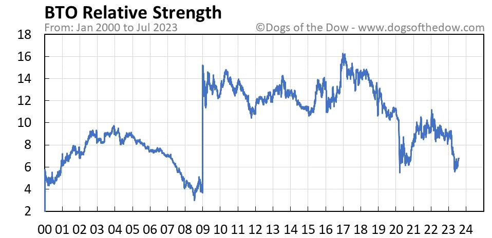 BTO relative strength chart