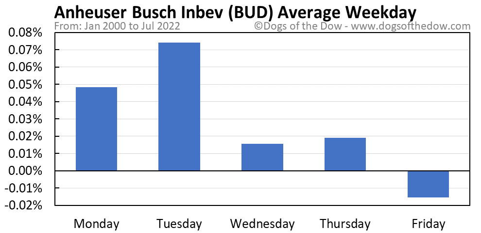 BUD average weekday chart