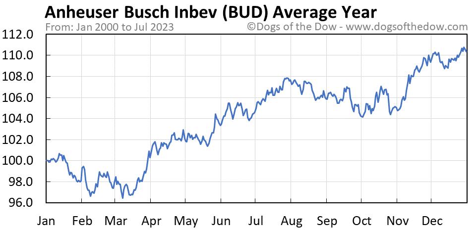 BUD average year chart